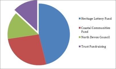 funding total